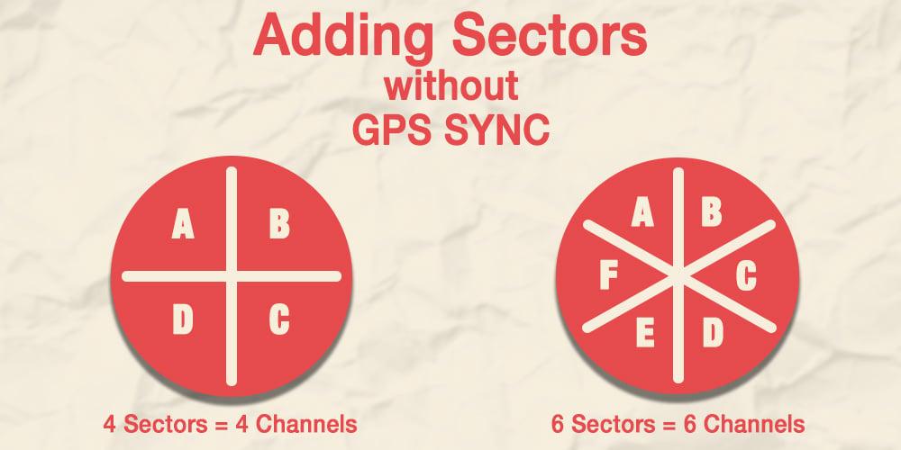 GPS Sync withoutGPS