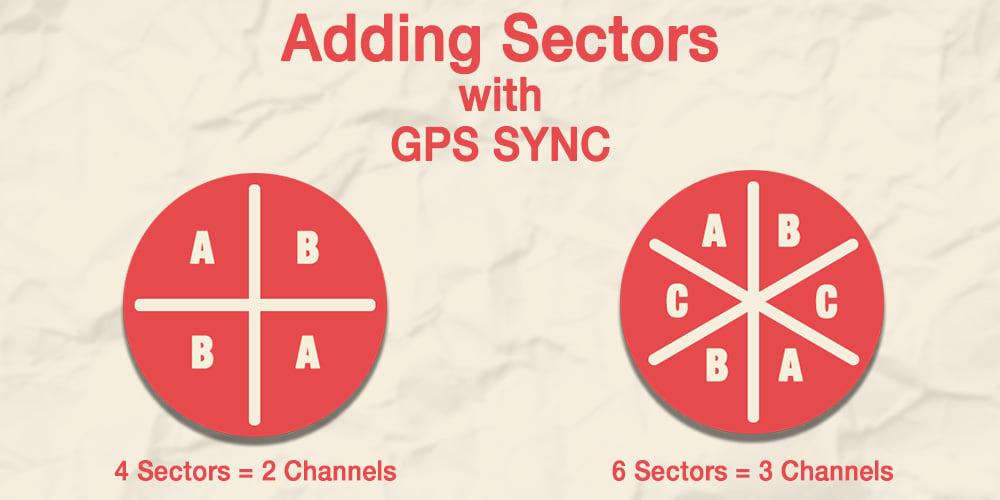 GPSSYNCBLOG With GPS