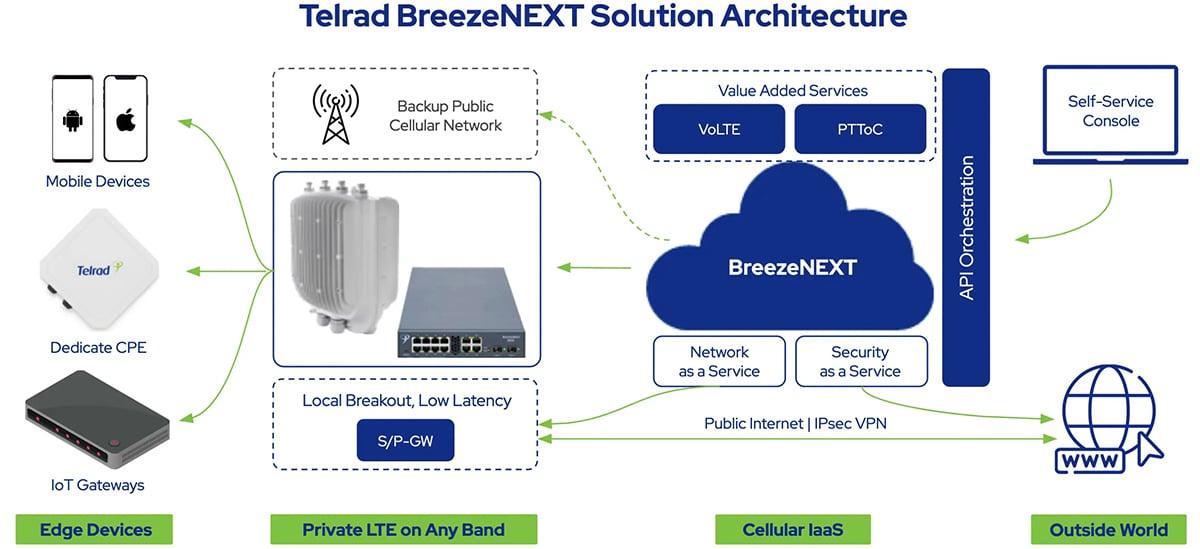 telrad-breezenext-diagram
